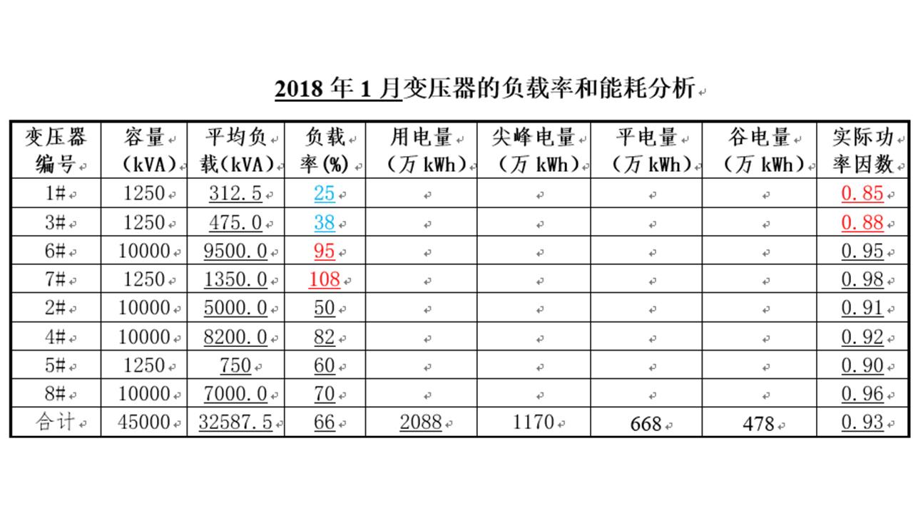 扬州配电环境监控系统运维终端