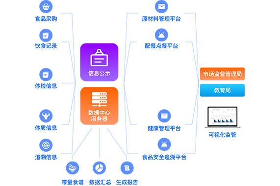 吕梁伶俐校园软件app开拓_ 开拓定制开拓一条龙